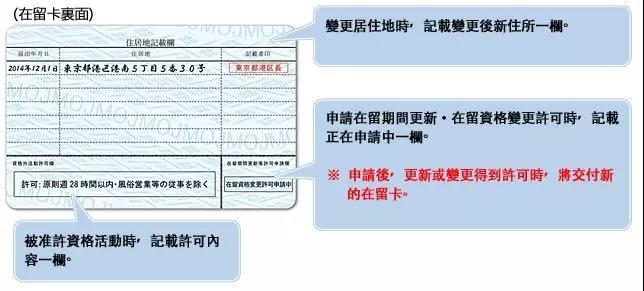 更新 許可 申請 在留 書 期間
